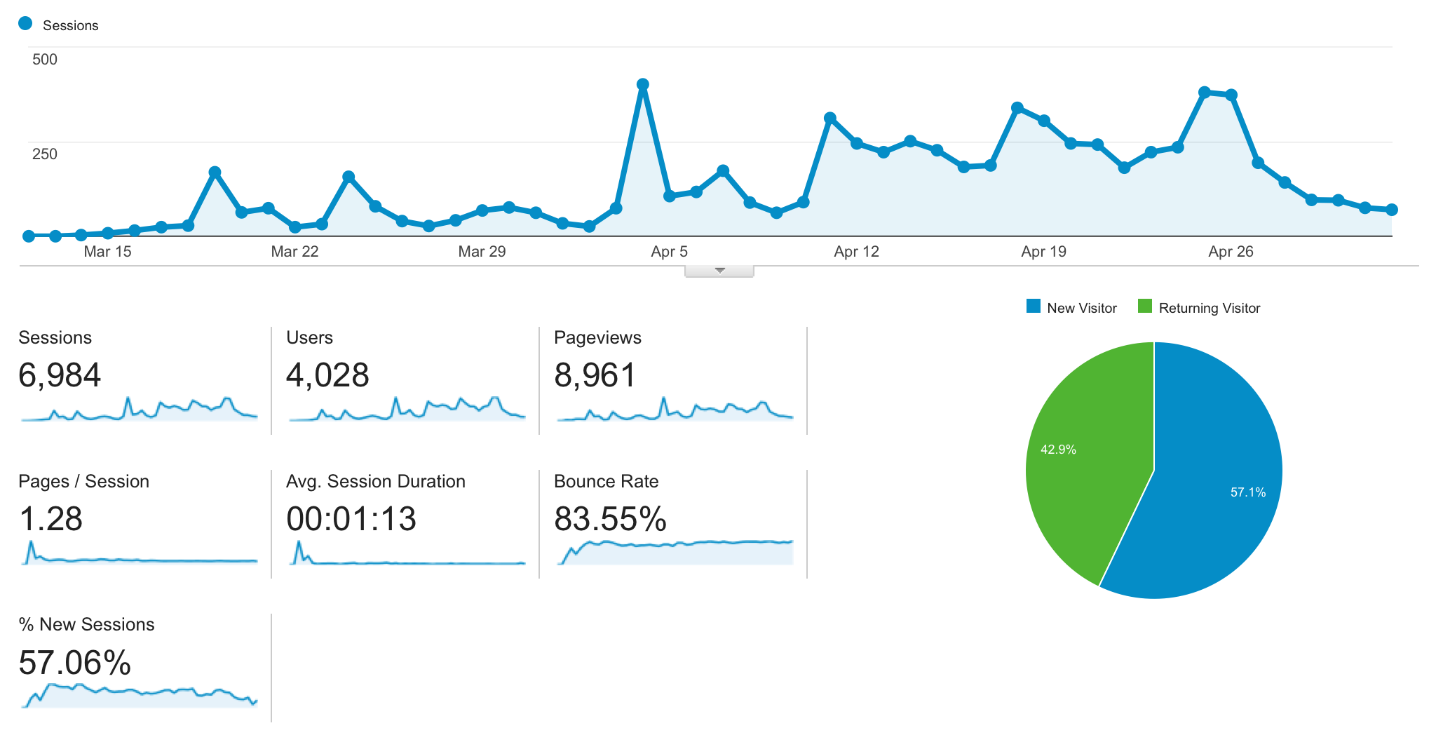 Analytics stats overview