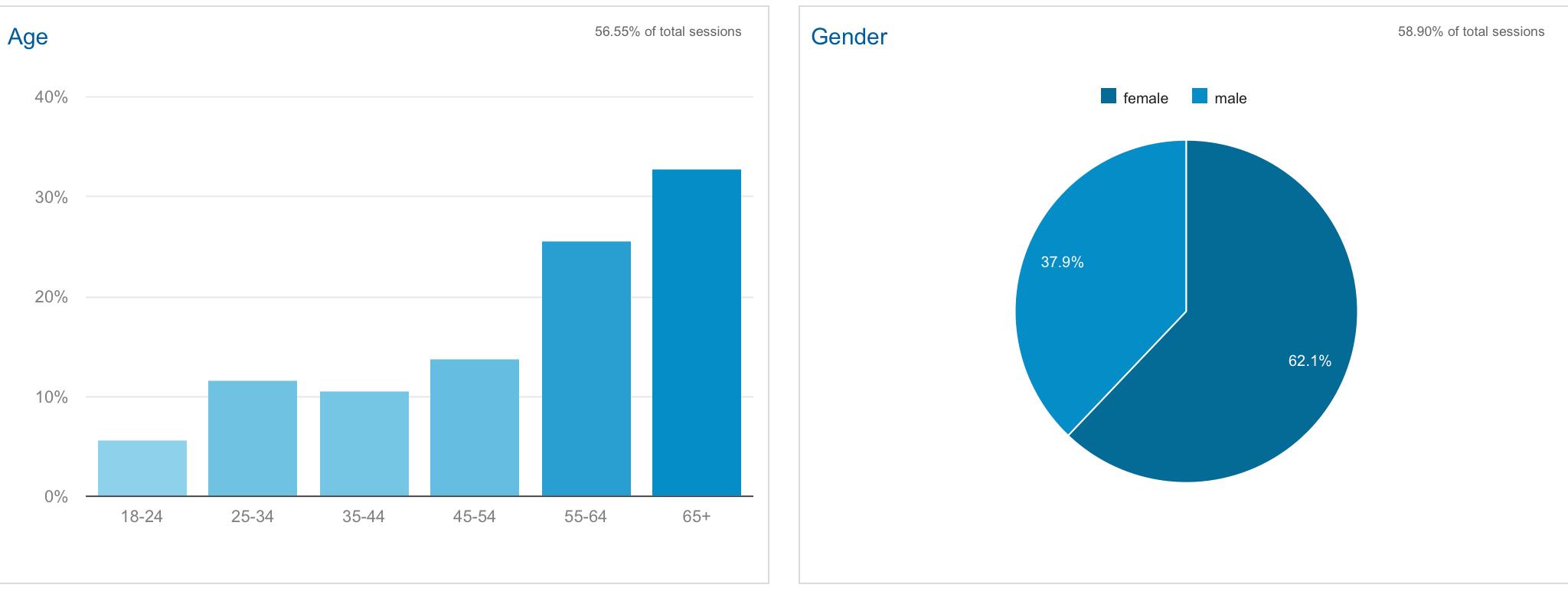 Analytics Demographics